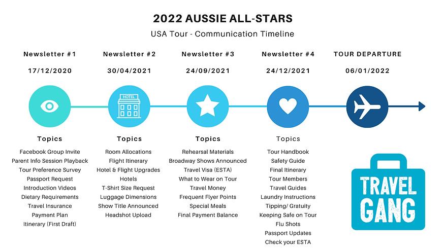 All-Stars Communication Timeline 2022.pn