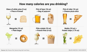 Calories of drinks vs food: how many calories are you drinking?
