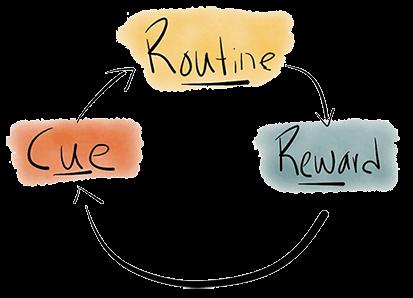 Habit Loop: Cue, routine, reward