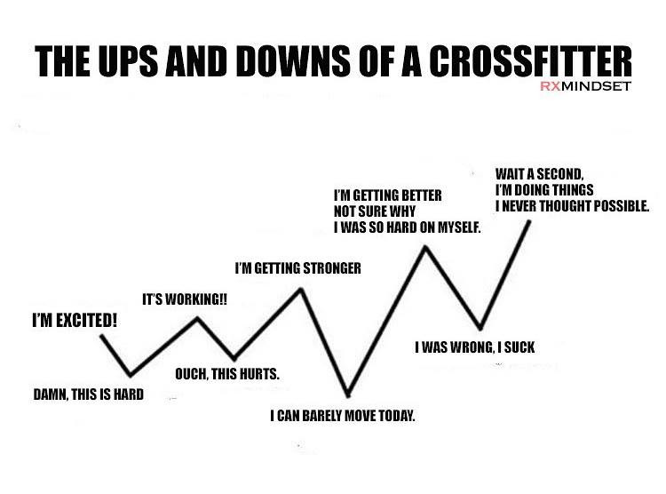 The ups and downs of a crossfitter