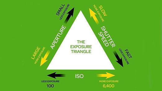triangolo esposizione
