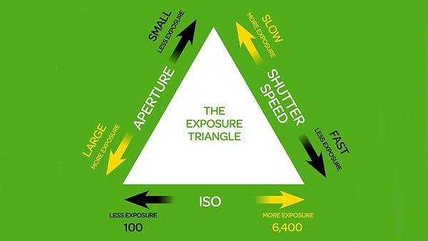triangolo esposizione fotografia
