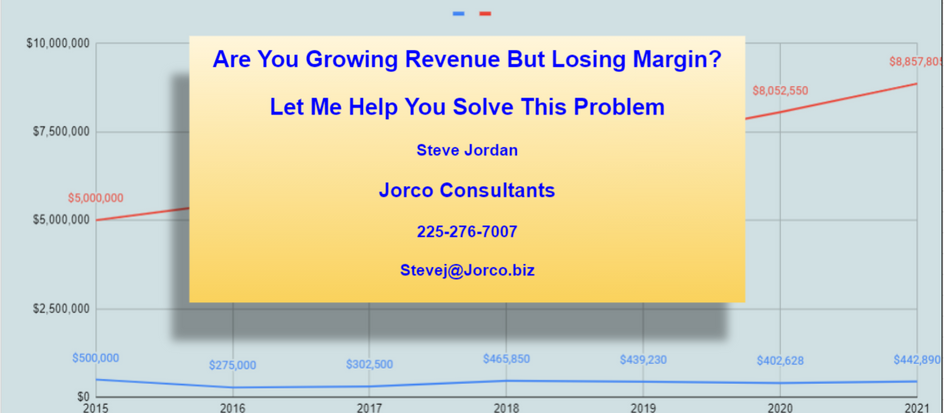 Are You Growing Margin with Revenue?