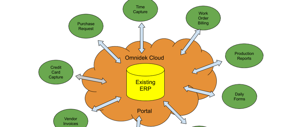 Omnidek Can Give You The Cloud: without changing software!
