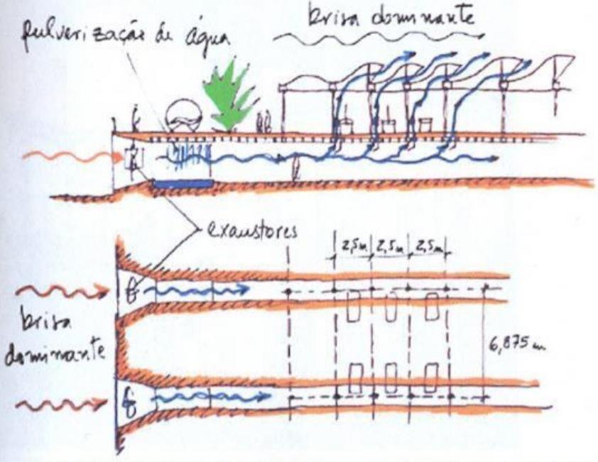 Schema del sistema di ventilazione naturale dell'ospedale sarah salvador