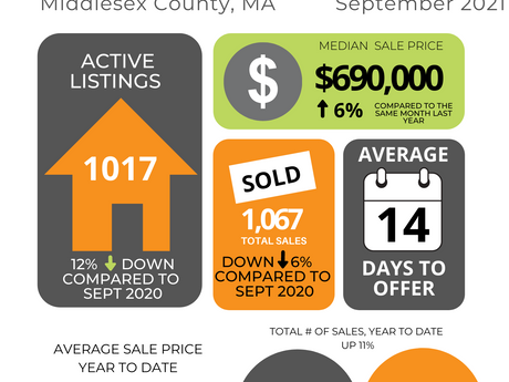 Middlesex County Market Update | Sept