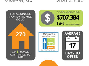 Market Report | Medford End of Year Recap