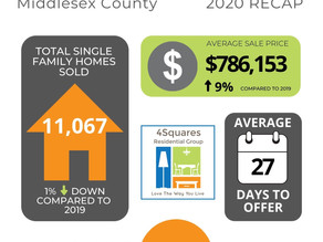 Market Report | Middlesex Co End of Year Recap