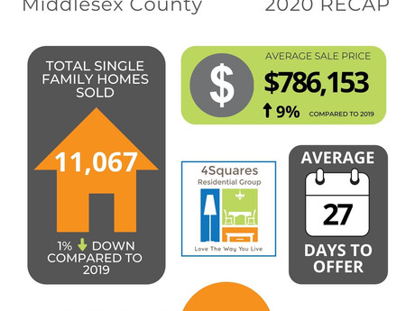 Market Report   Middlesex Co End of Year Recap
