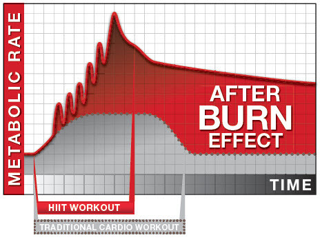 The After Burn Effect