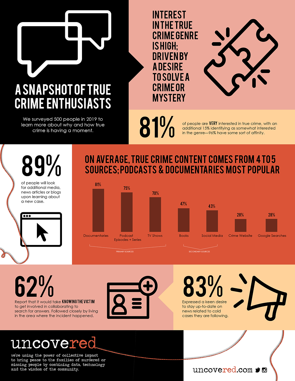 In 2019 we asked 500 people what they thought about true crime, this is what they said...