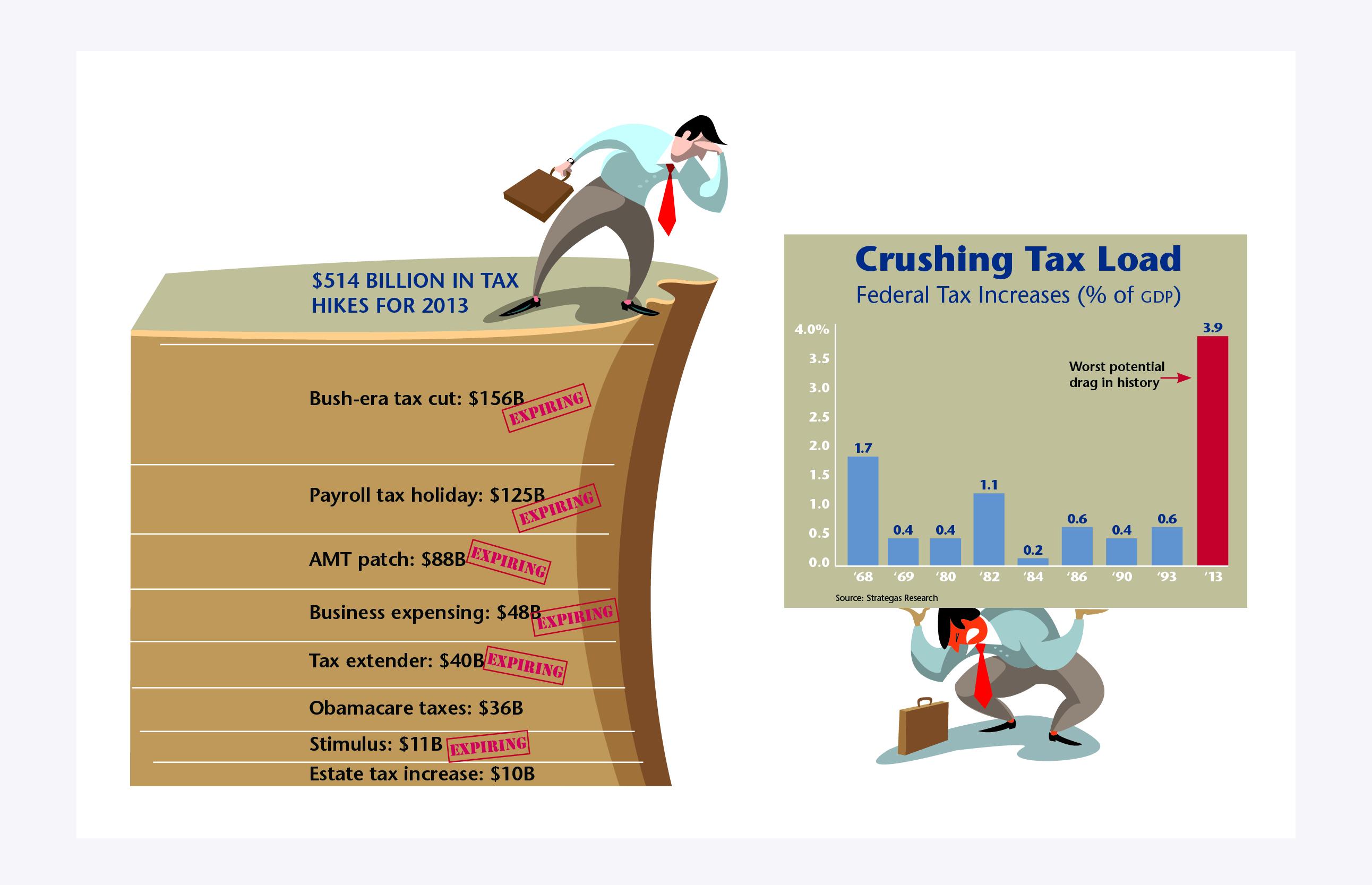 Crushing Tax Load
