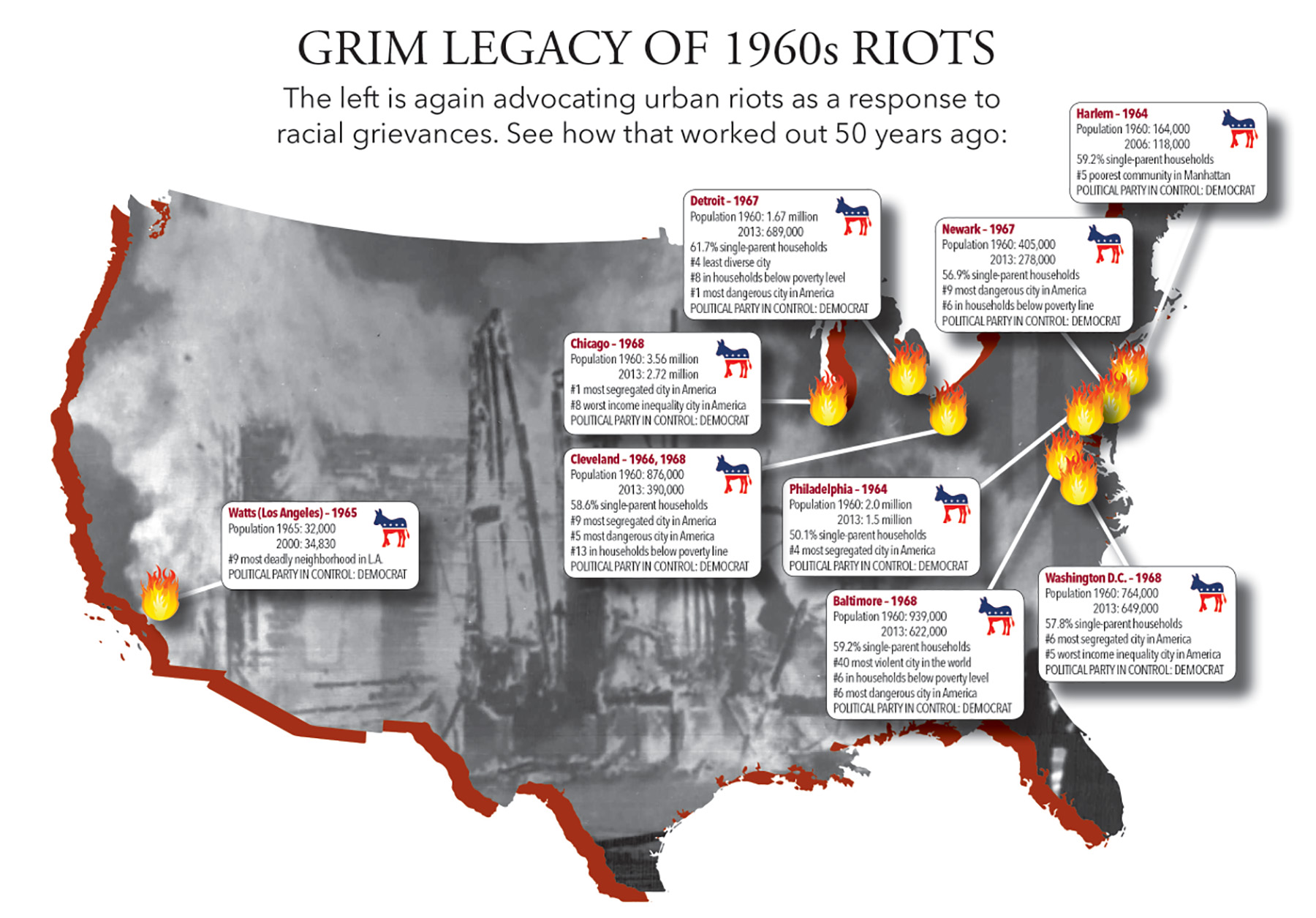 Grim Legacy of 1960s Riots
