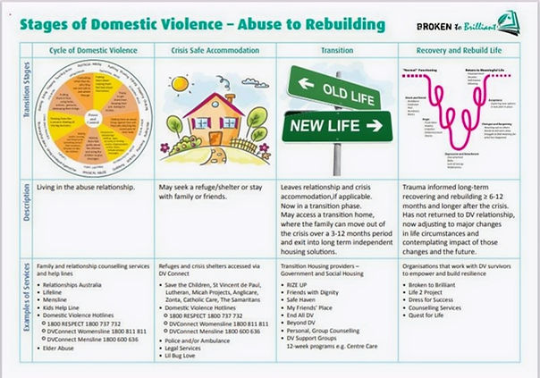 The stages of a domestic violence journey from abuse to rebuilding by Broken to Brilliant.