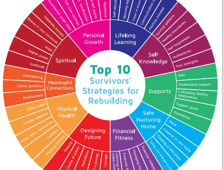 Top ten strategies for rebuilding your life after coercive control
