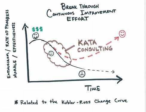 Kata - helping to realize the investment