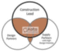 Design and Trade Partners - Venn Diagram