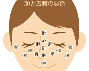 【2017/9/29 (金)】五臓体質特別企画!顔望診 de お灸ケア ~からだの内側からお肌のケアを~