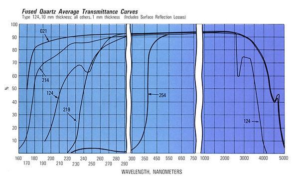 214-quartz-chart2.jpg