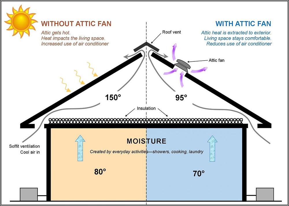 Benefits of an attic fan.jpg