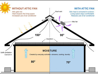 Attic Fans versus HVAC Systems: What Is Right For You?