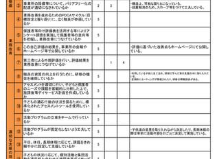 R1年度 放課後等デイサービス自己評価表・保護者からの事業所評価表