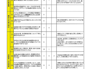 H30年度 放課後等デイサービスの保護者からの事業所評価表-回答版-