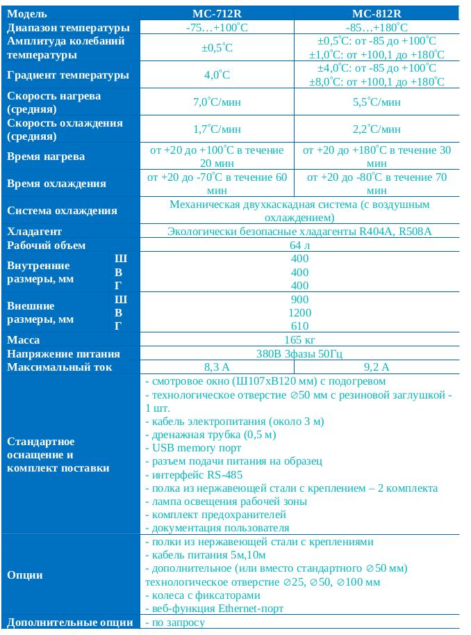 3. Сверхнизкотемпературные камеры ESPEC