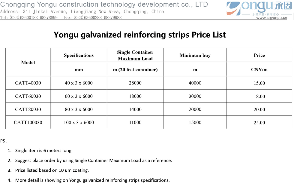 Yongu galvanized reinforcing strips pric