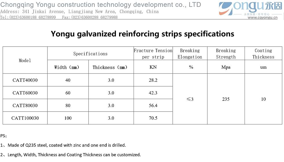 Yongu galvanized reinforcing strips spec