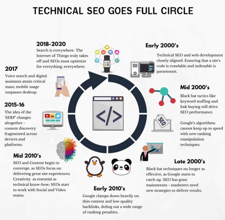 How to Approach Technical SEO in a New Light