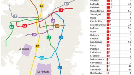 Lo Barnechea, La Pintana y Lo Espejo son las únicas comunas sin obras ni planes de metro