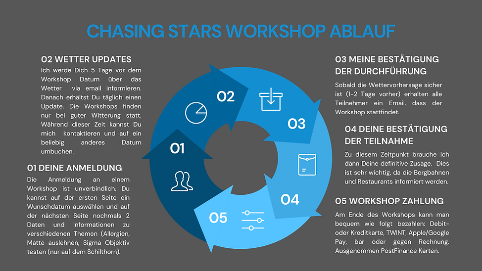CHASING STARS WORKSHOP ABLAUF.png