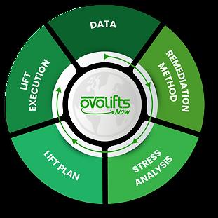 Ovolifts-Now | OvoliftsNow | Ovolifts Now
