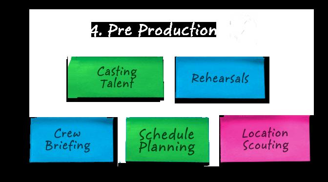 4 Pre Production