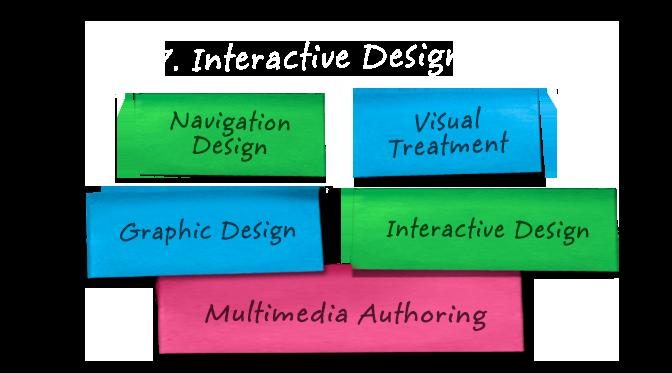 7 Interactive Authoring