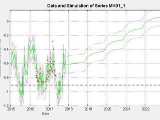 Neerslagoverschot is onbelangrijk bij de kalibratie van een grondwatermodel