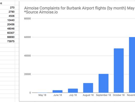 Massive Increase in Complaints (BUR/VNY)