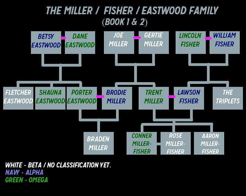 Family Tree - Book 1 + 2.jpg