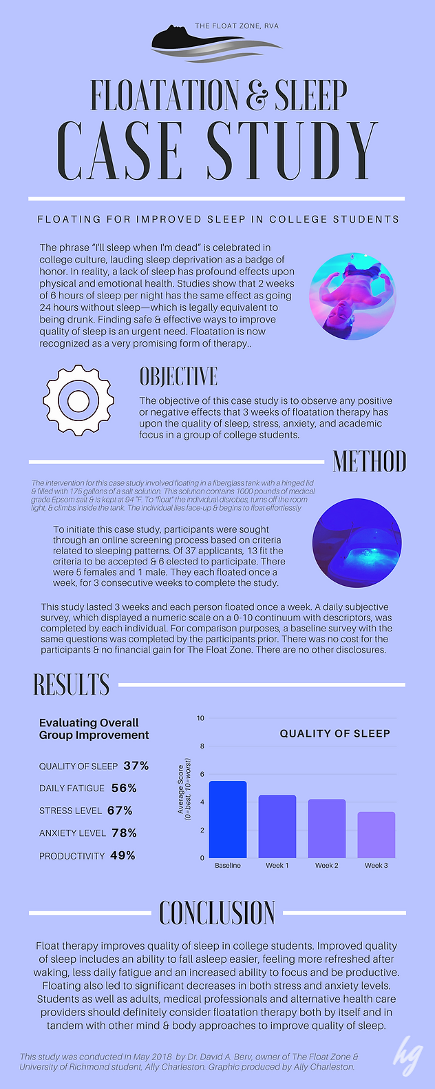 The Float Zone: UR Sleep Study