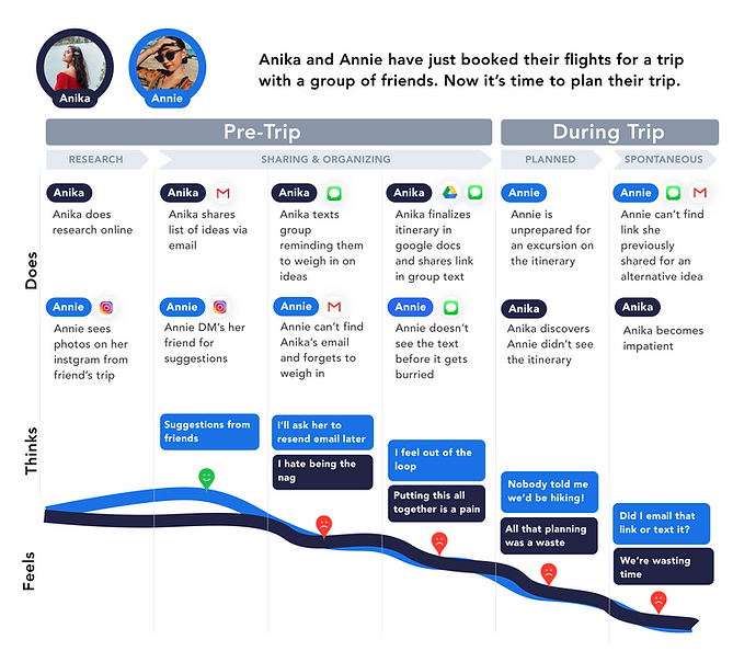 user journey case study travel app final
