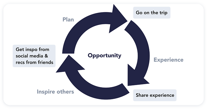 opportunity cycle.png