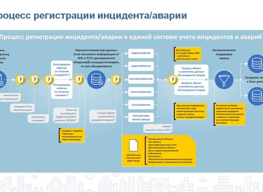 Система регистрации аварий в ЖКХ запущена по всей России