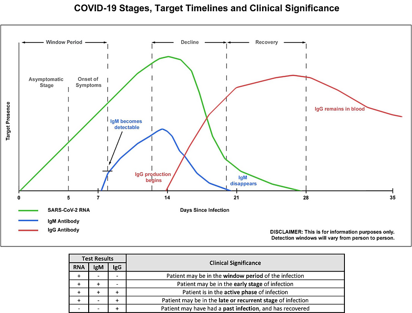 COVID19 Infection Stages, Target Timelin
