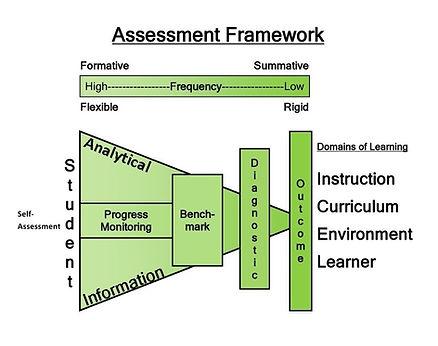 Assessment Framework.jpg