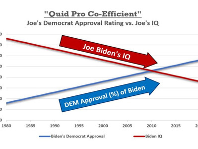 Inverse Relationship Found Between Joe Biden's IQ and His Approval Rating Among Democrat Voters