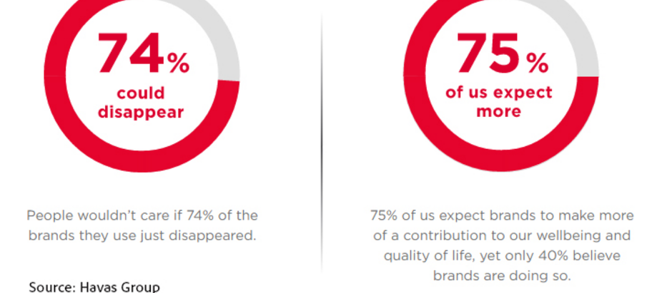 Brands That Take A Stand Soar With Consumers
