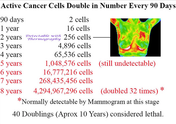 cancer cells doubling over time