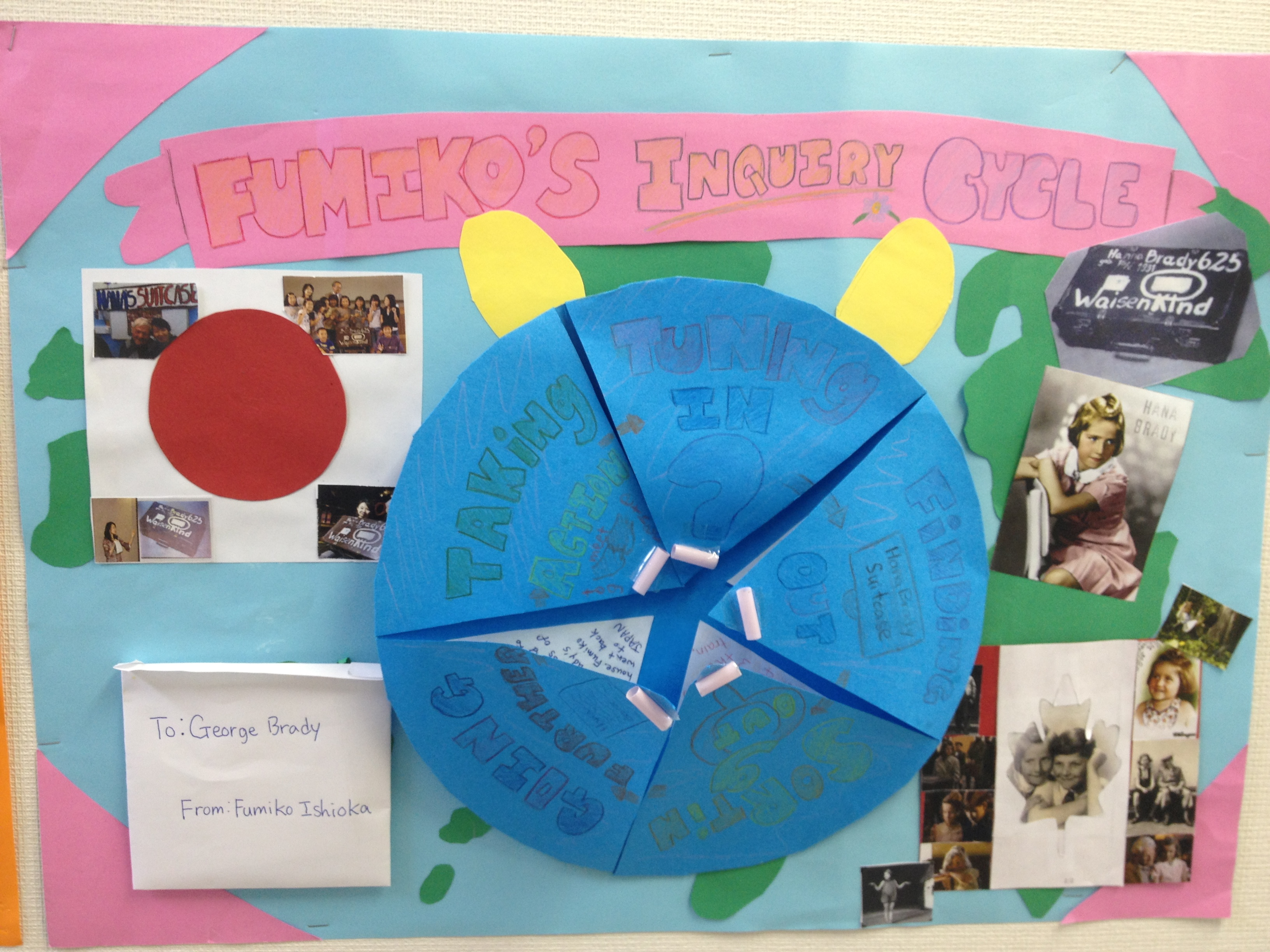 Fumiko's Inquiry Cycle
