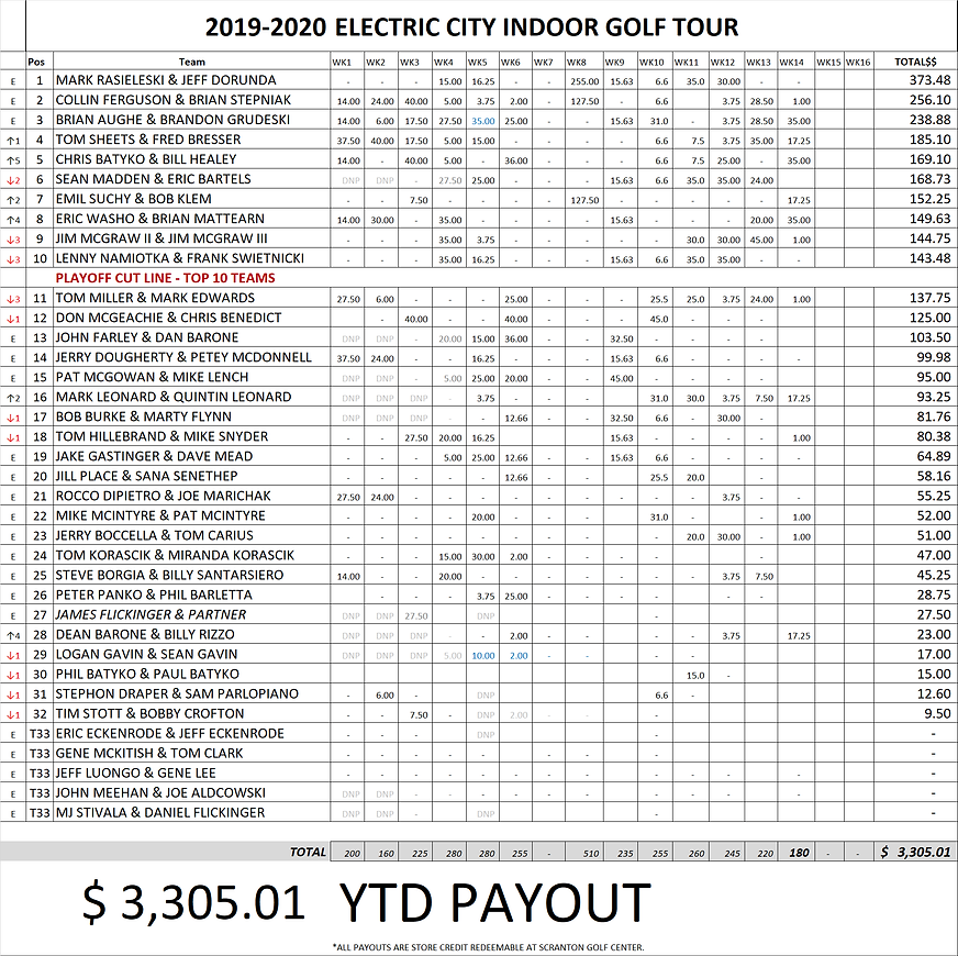 Money List after wk 14.png